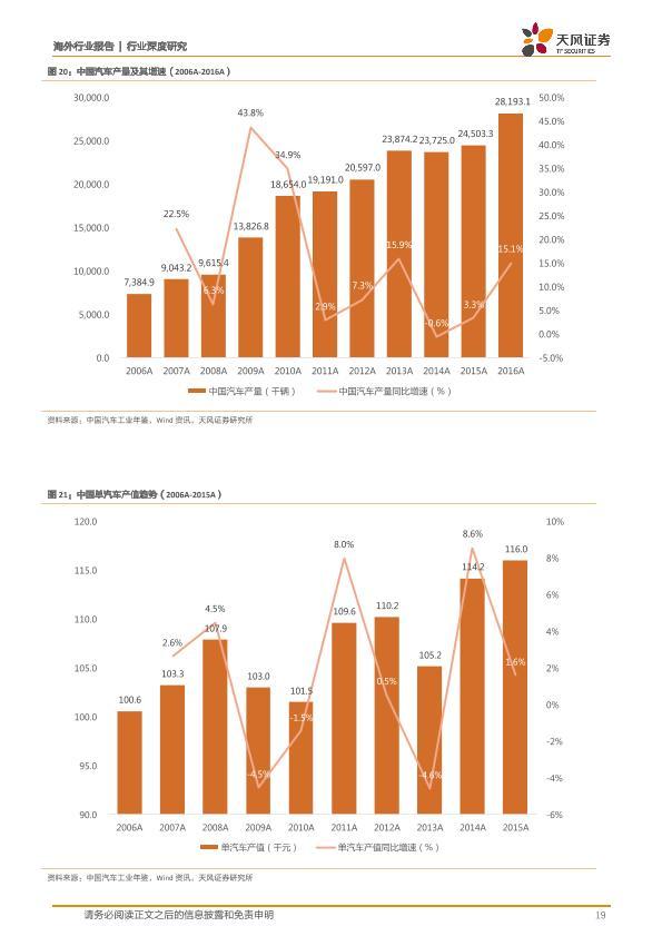 汽車金融行業深度研究報告:互聯網、汽車與金融-20171011-undefined