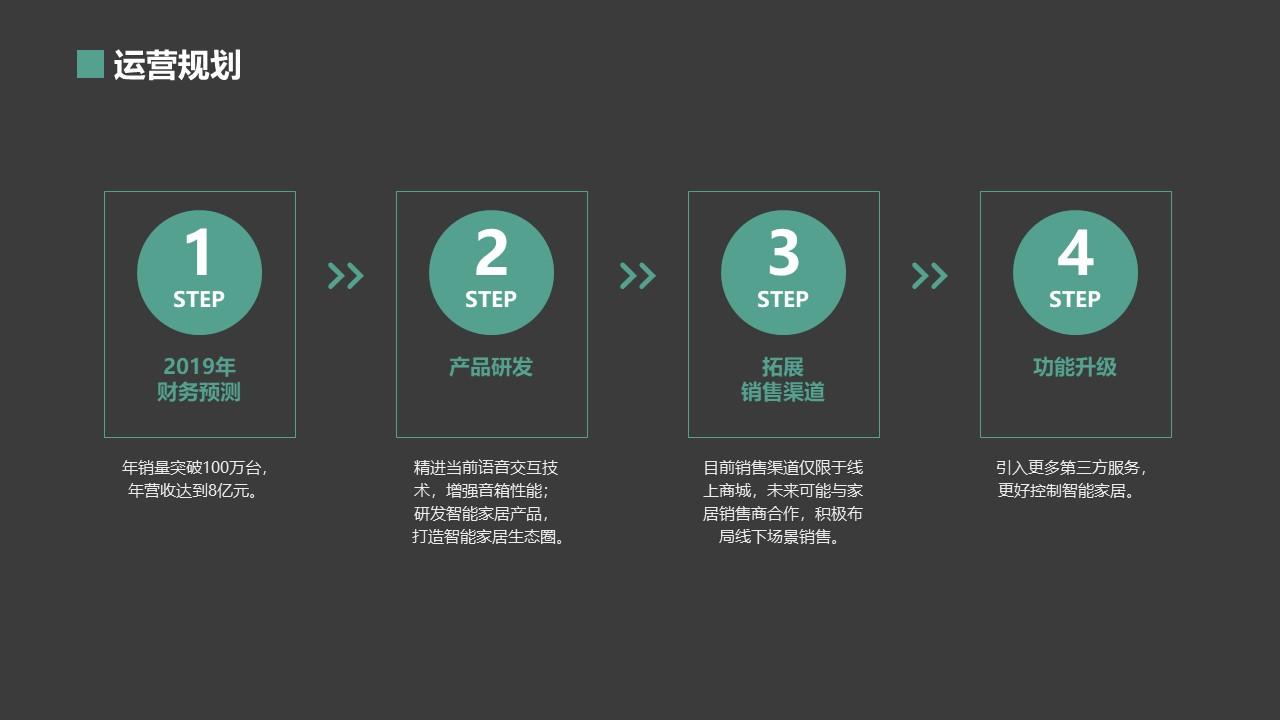 [叮叮音響]智能家居AI音箱商業計劃書范文模板-undefined