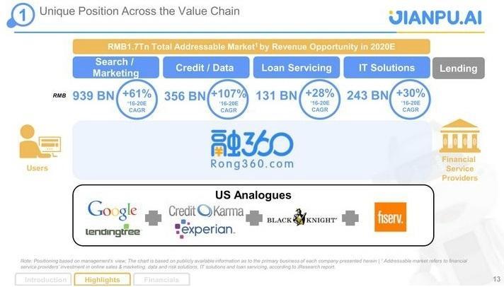融360网贷平台IPO路演PPT-undefined